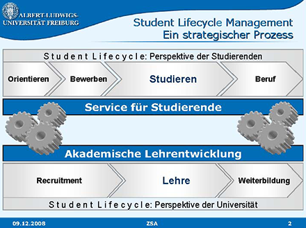 student-lifecycle