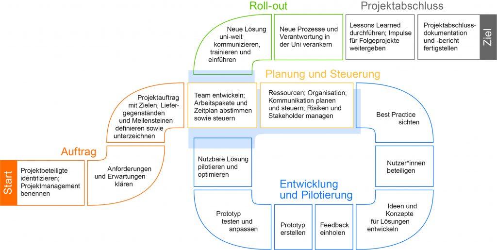 Vorgehensmodell-Verbesserungsprojekte_PPT