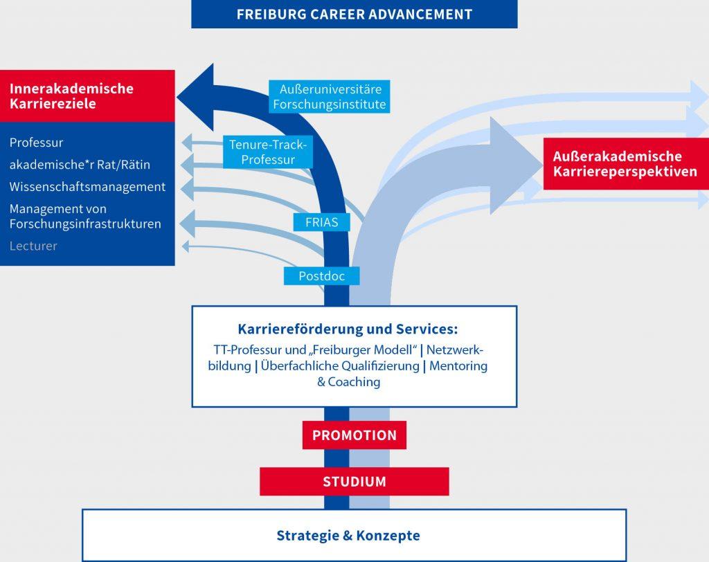 Schema des Freiburg Career Advancement