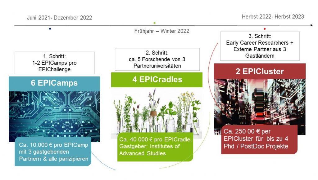 Epicur Schaubild zum Zeitplan von Epicur-Research