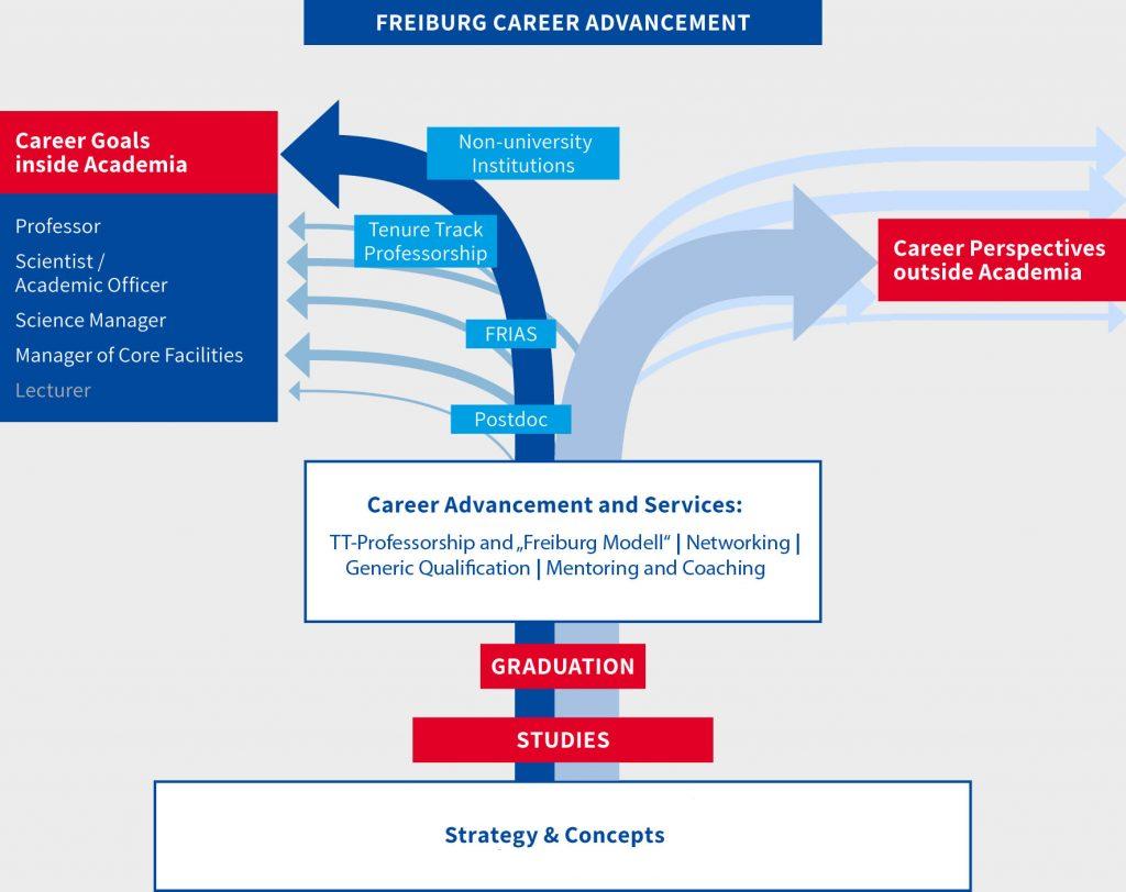 Diagram of the Freiburg Career Advancement